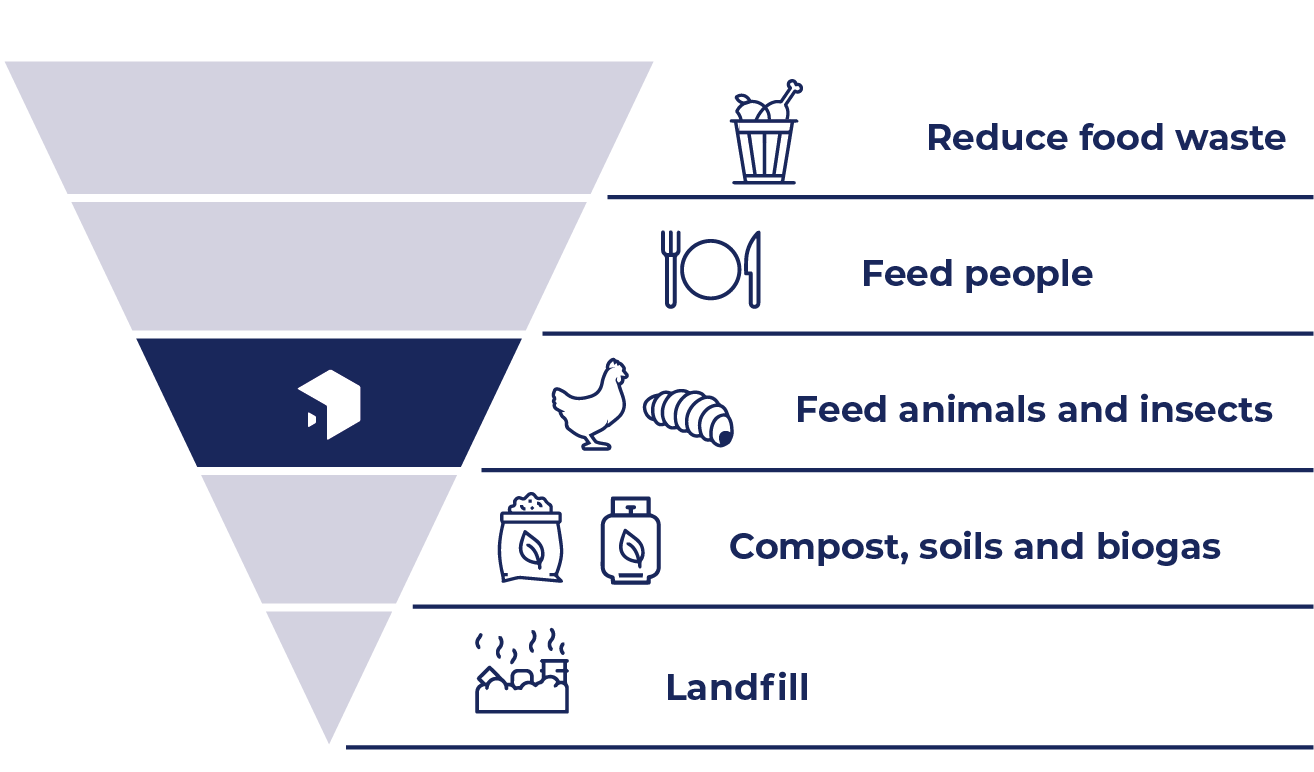 Upside-down pyramid diagram with icons has landfill at the bottom, then compost, soils and biogas, then feeding animals and insects (Goterra's solution highlighted), then feeding people, then reducing waste.